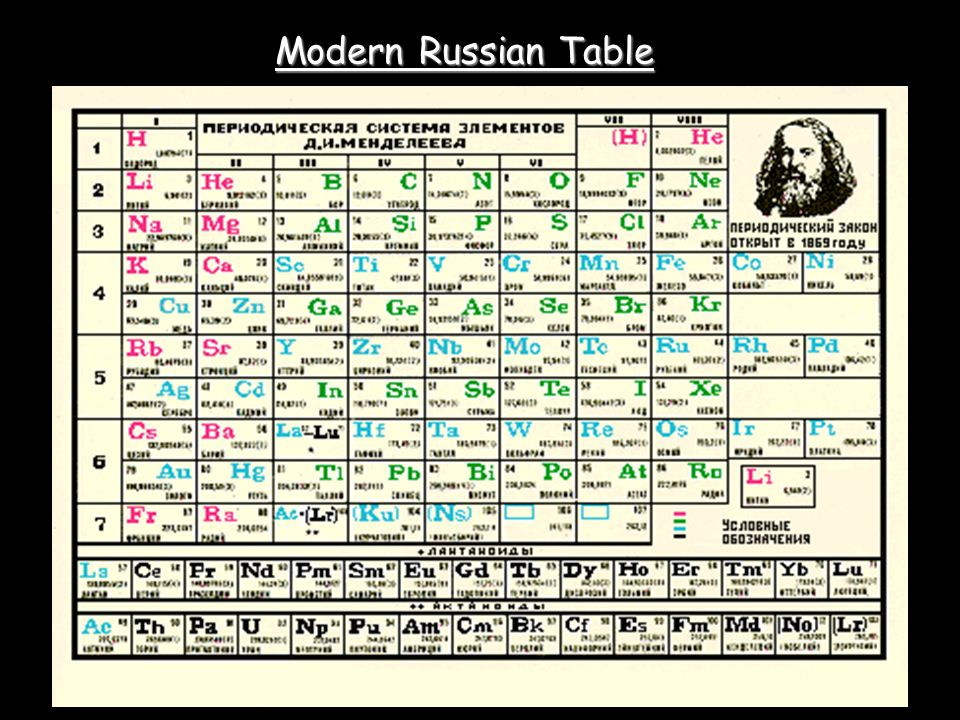 Mandeleevs periodic table gallery periodic table of elements list mendeleevs periodic table ppt video online download urtaz Image collections