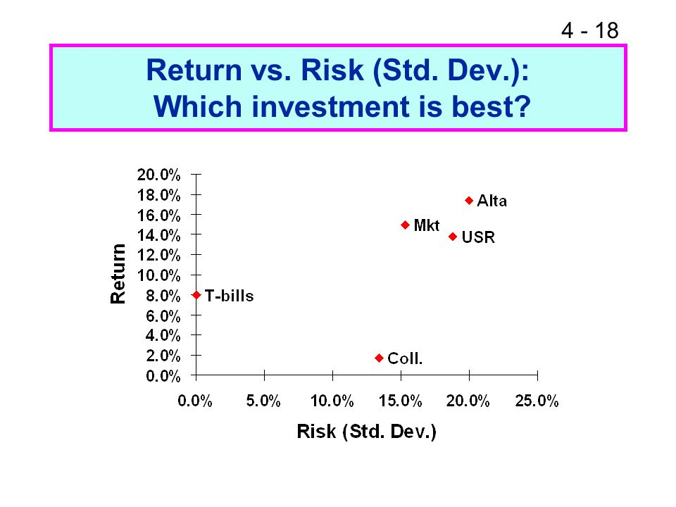 Return vs. Risk (Std. Dev.): Which investment is best