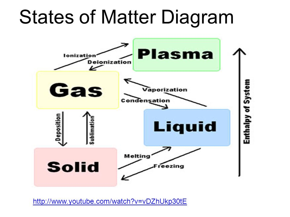 Physical Property Characteristic Of A Pure Substance That Can Be