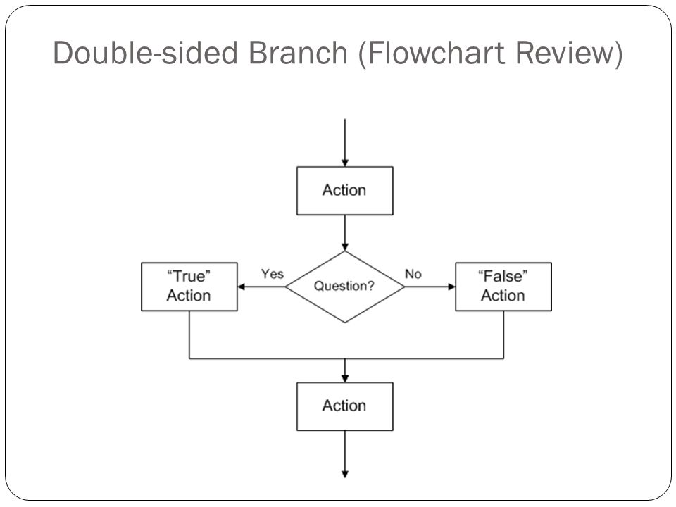 Double-sided Branch (Flowchart Review)
