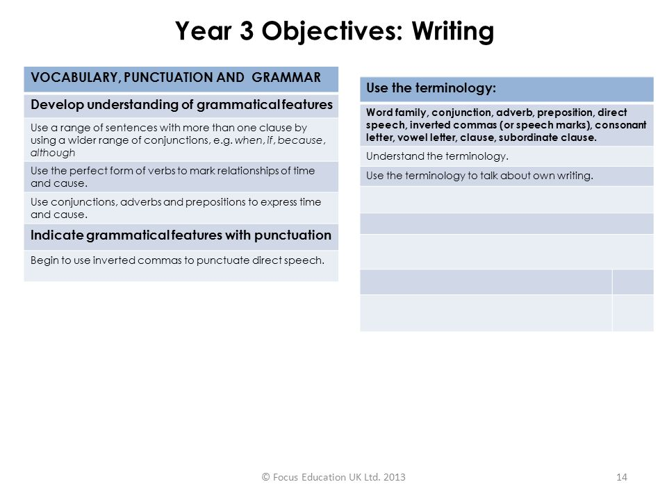 Year 3 Objectives: Writing