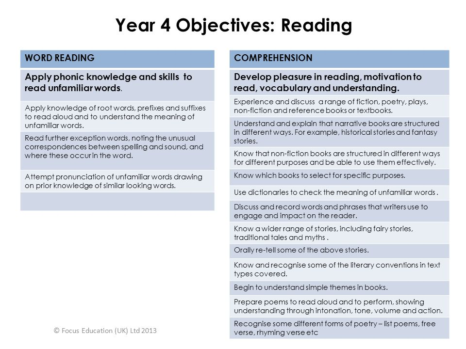 Year 4 Objectives: Reading