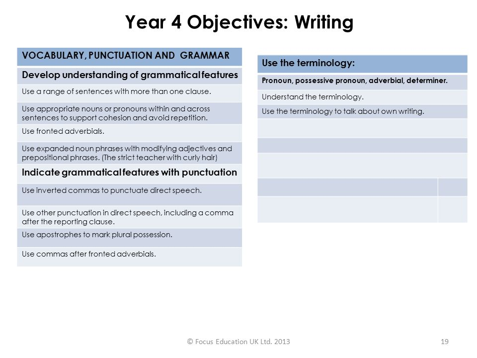Year 4 Objectives: Writing