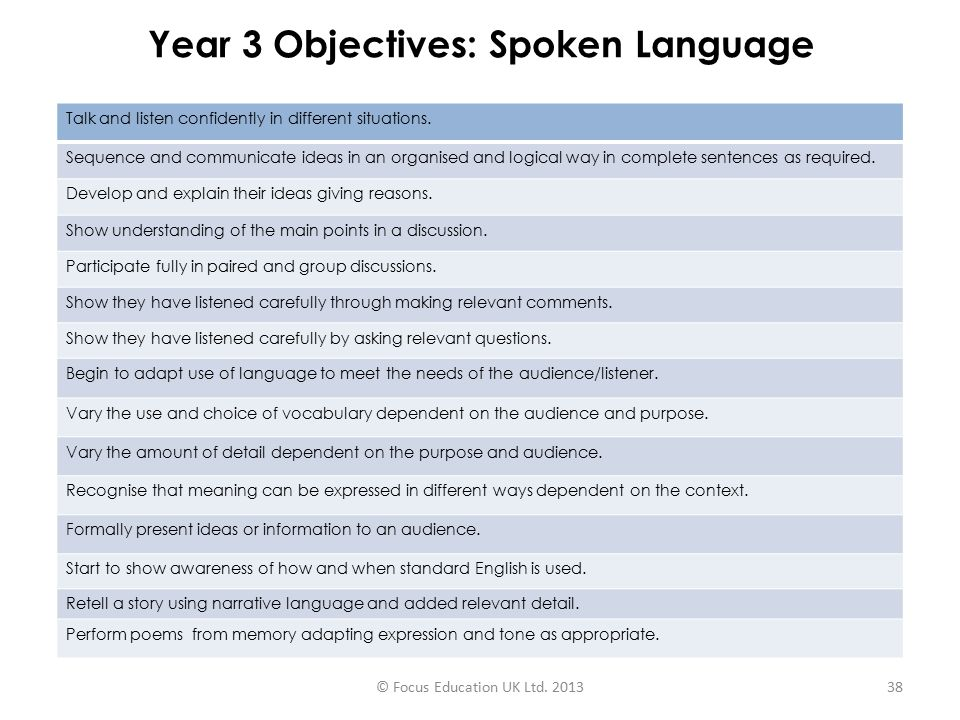 Year 3 Objectives: Spoken Language