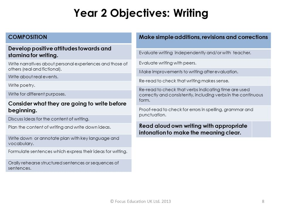 Year 2 Objectives: Writing