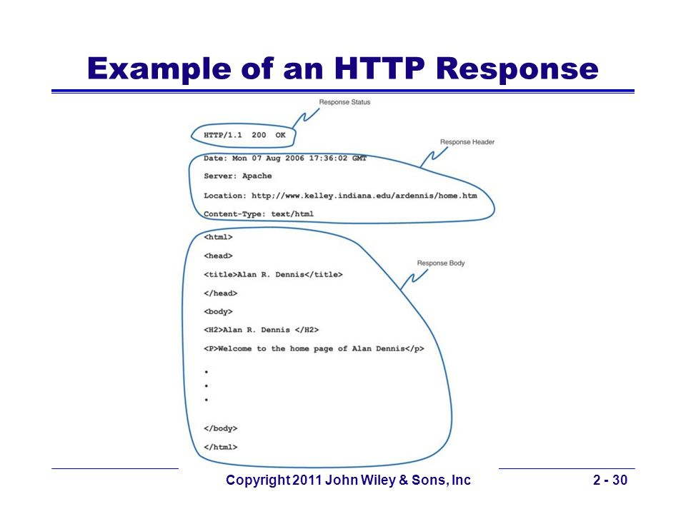 Example of an HTTP Response