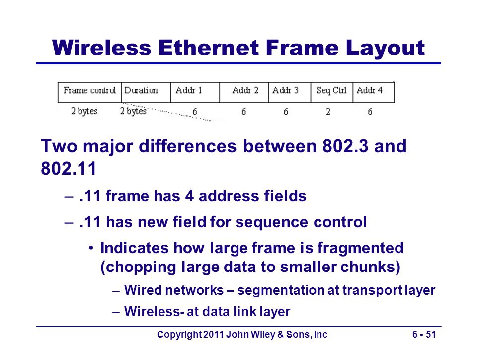 Wireless Ethernet Frame Layout