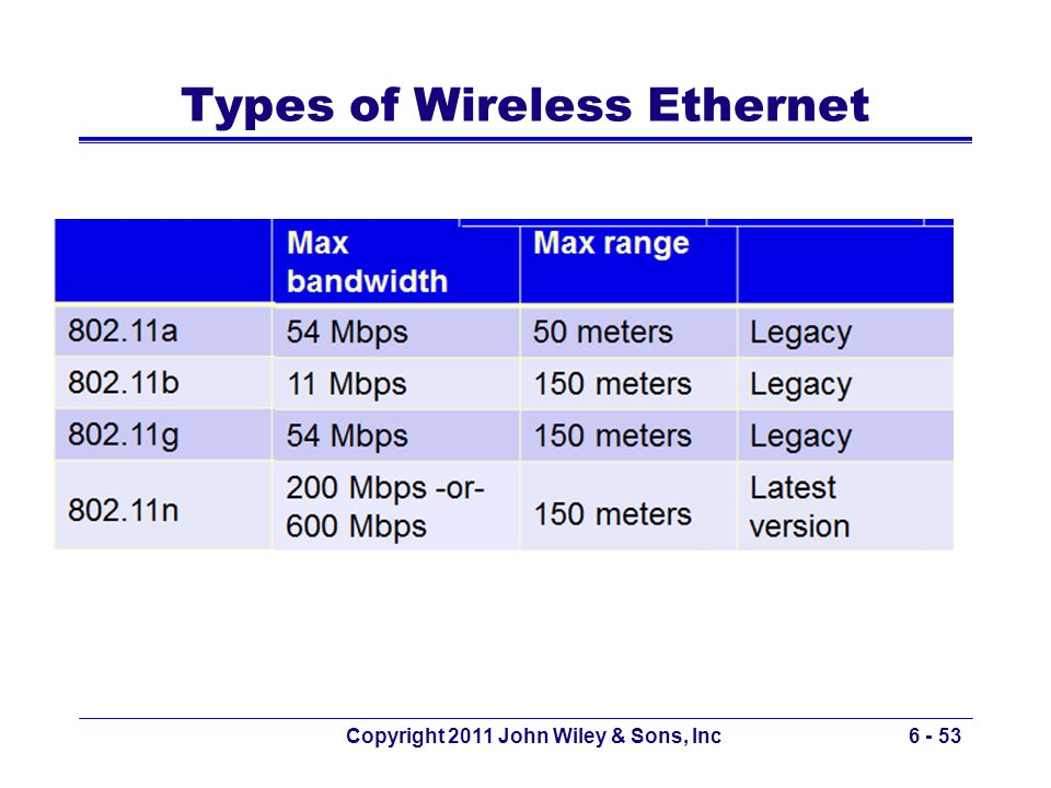 Types of Wireless Ethernet