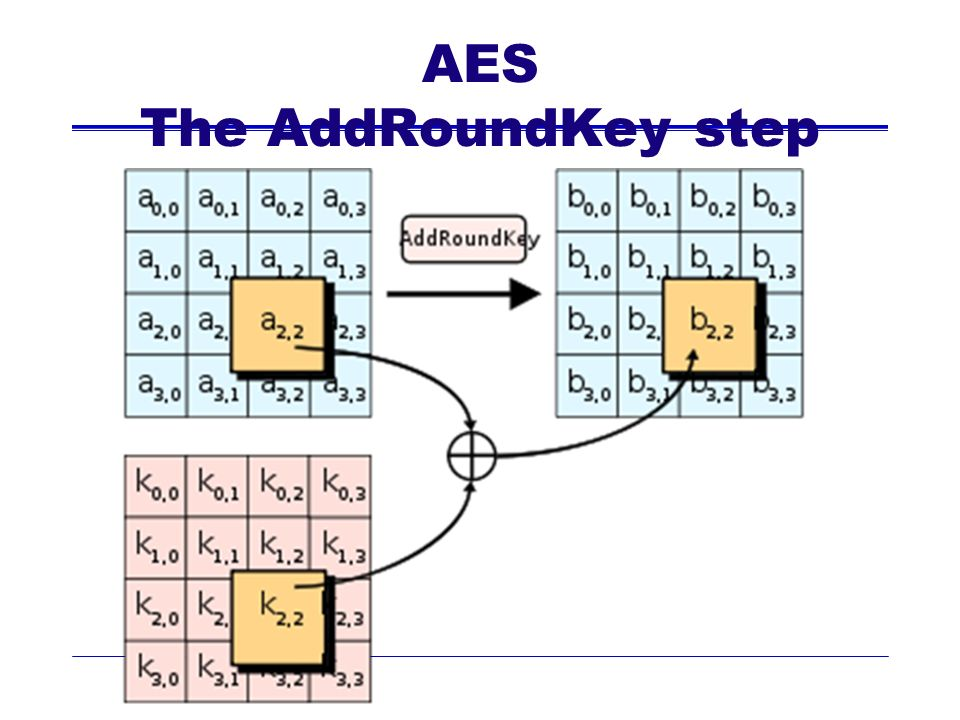 AES The AddRoundKey step
