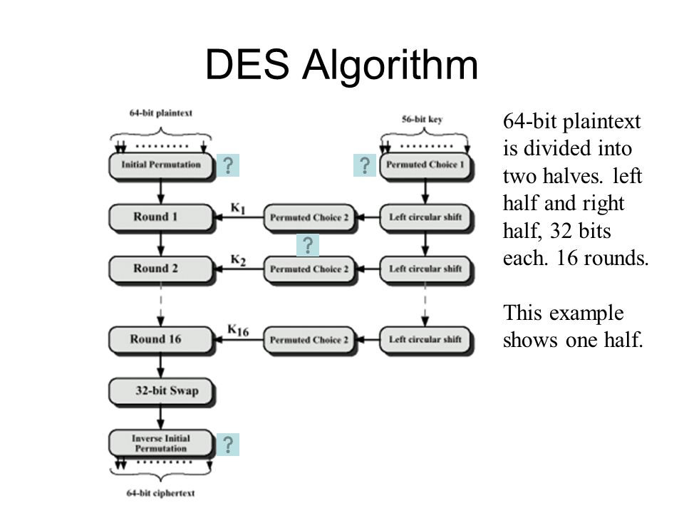 DES Algorithm 64-bit plaintext is divided into two halves. left half and right half, 32 bits each. 16 rounds.