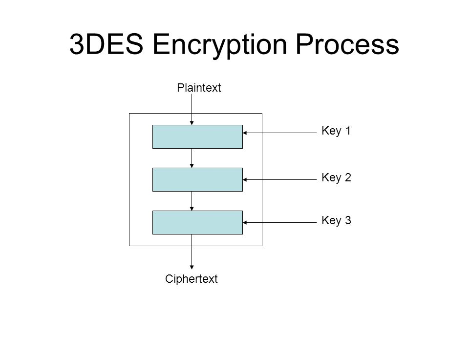3DES Encryption Process