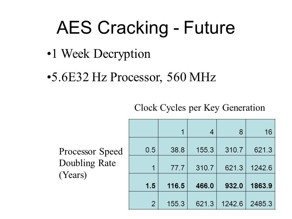 AES Cracking - Future 1 Week Decryption 5.6E32 Hz Processor, 560 MHz