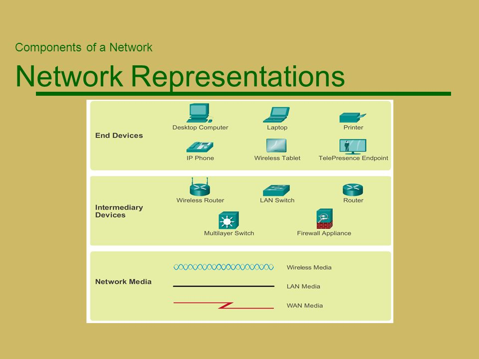 intermediary network devices