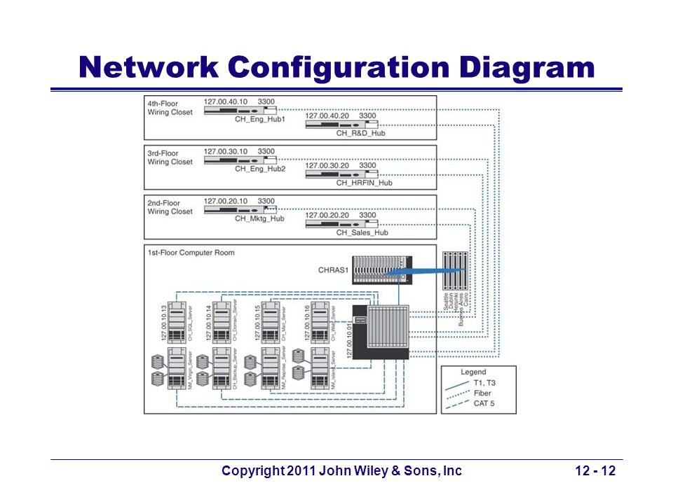 Network Configuration Diagram