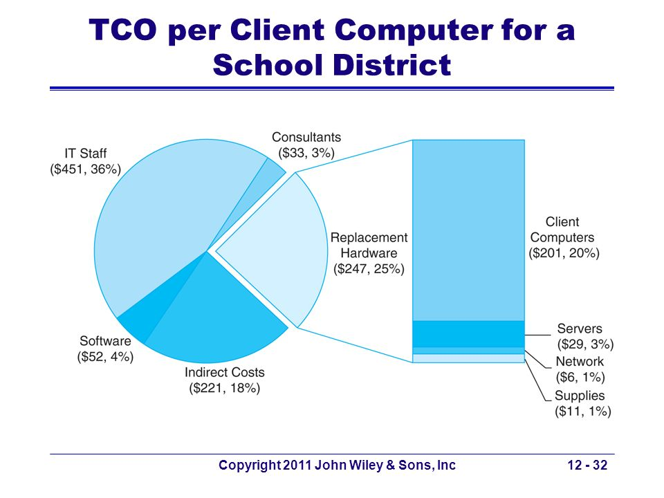 TCO per Client Computer for a School District