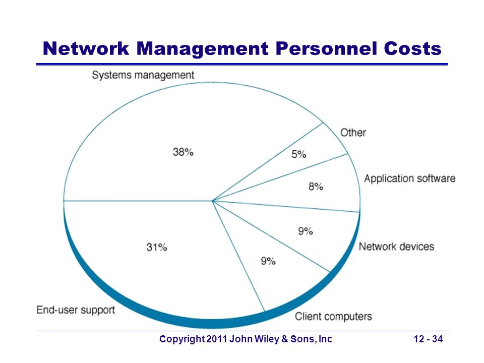 Network Management Personnel Costs