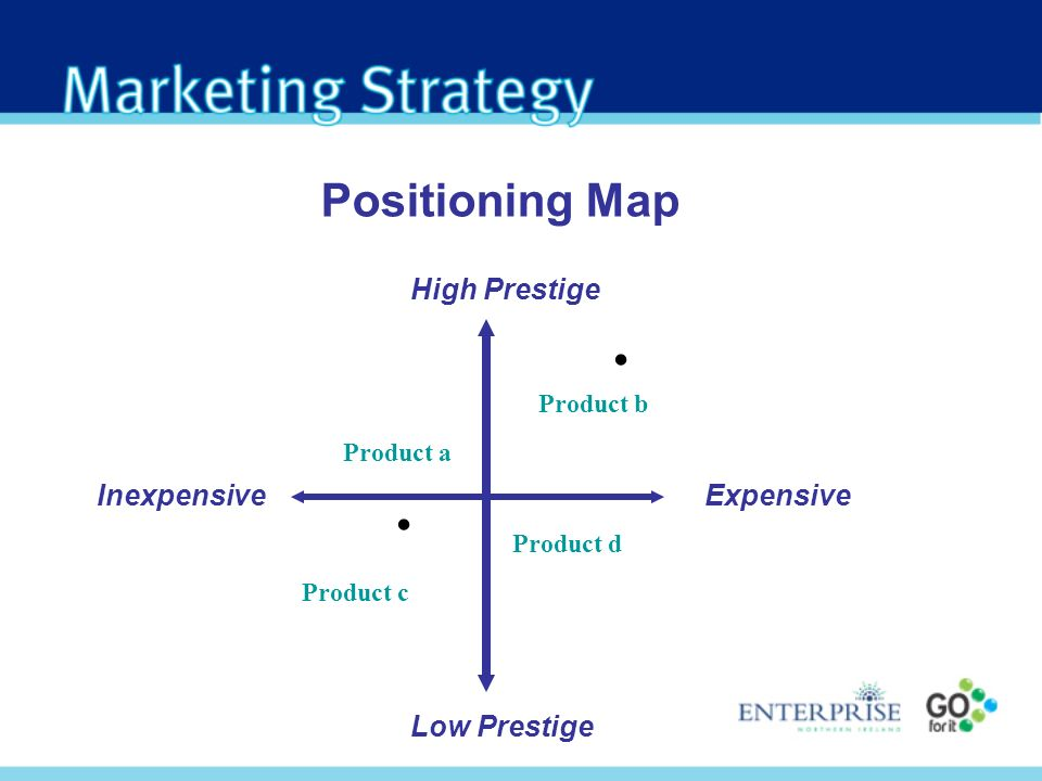 . . Positioning Map High Prestige Inexpensive Expensive Low Prestige