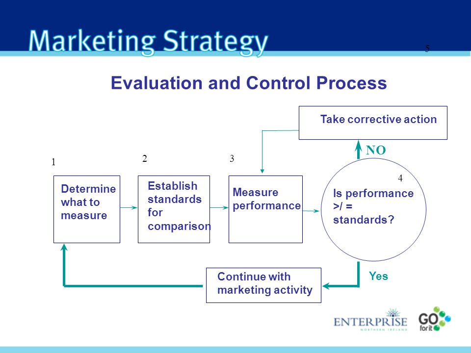 Evaluation and Control Process