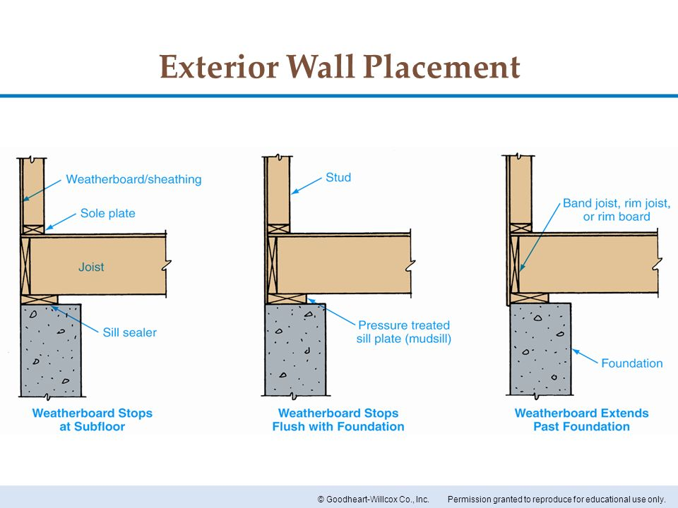 Exterior Wall Placement