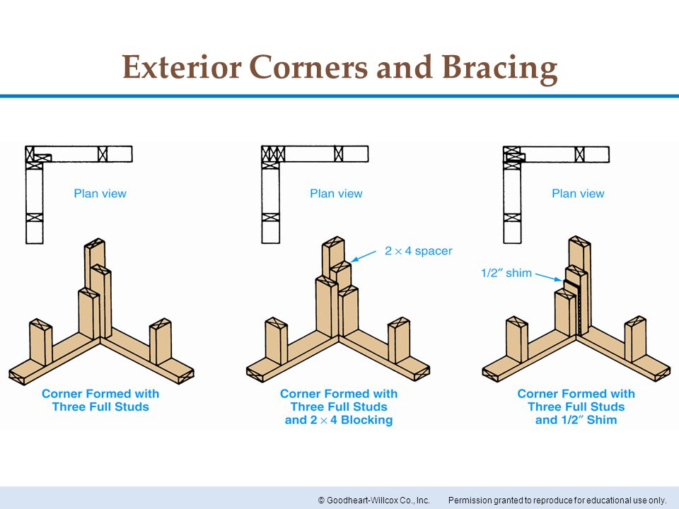 Exterior Corners and Bracing