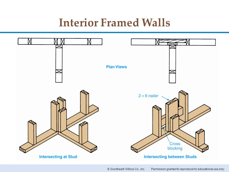Interior Framed Walls