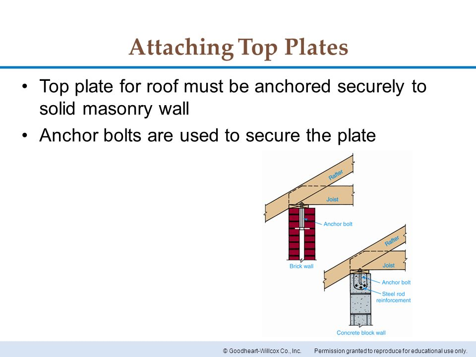 Attaching Top Plates Top plate for roof must be anchored securely to solid masonry wall.