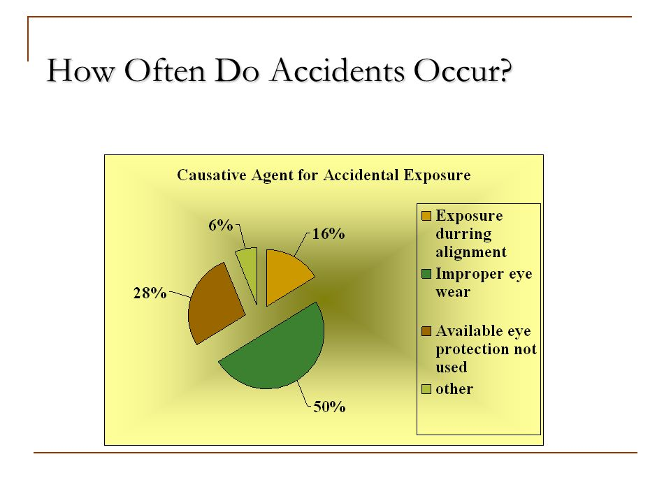 How Often Do Accidents Occur