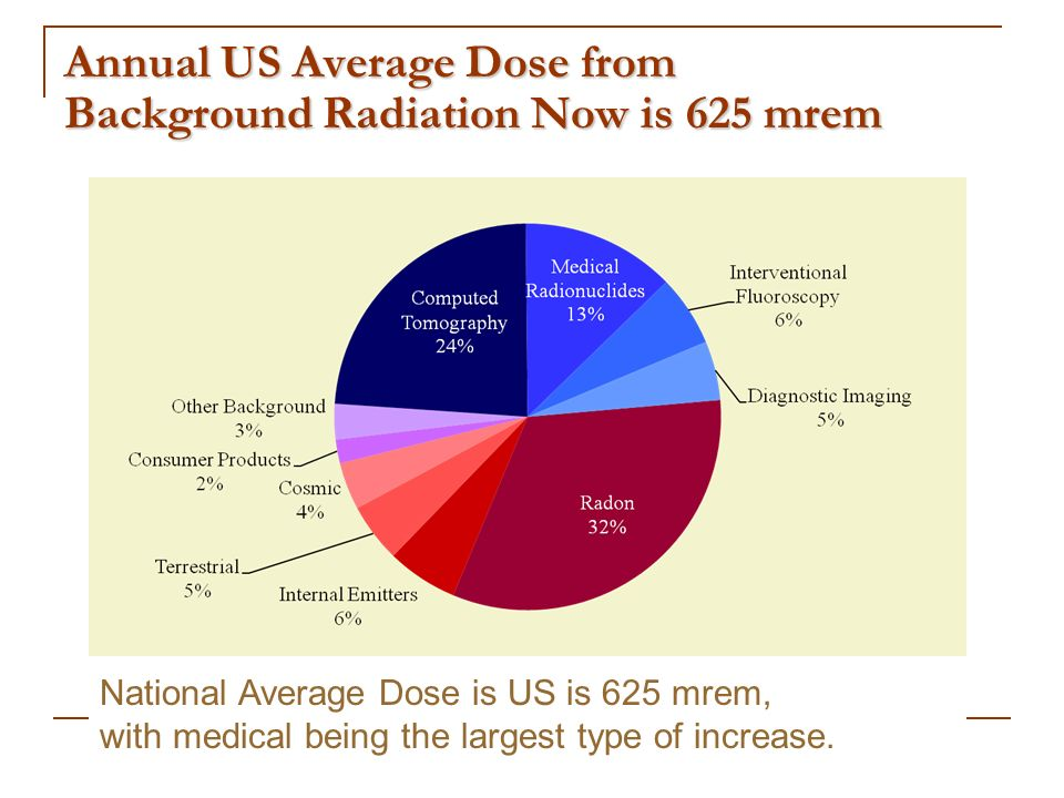 Annual US Average Dose from Background Radiation Now is 625 mrem