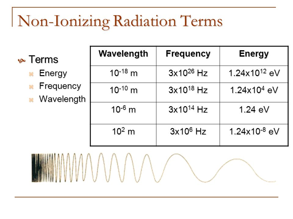 Non-Ionizing Radiation Terms