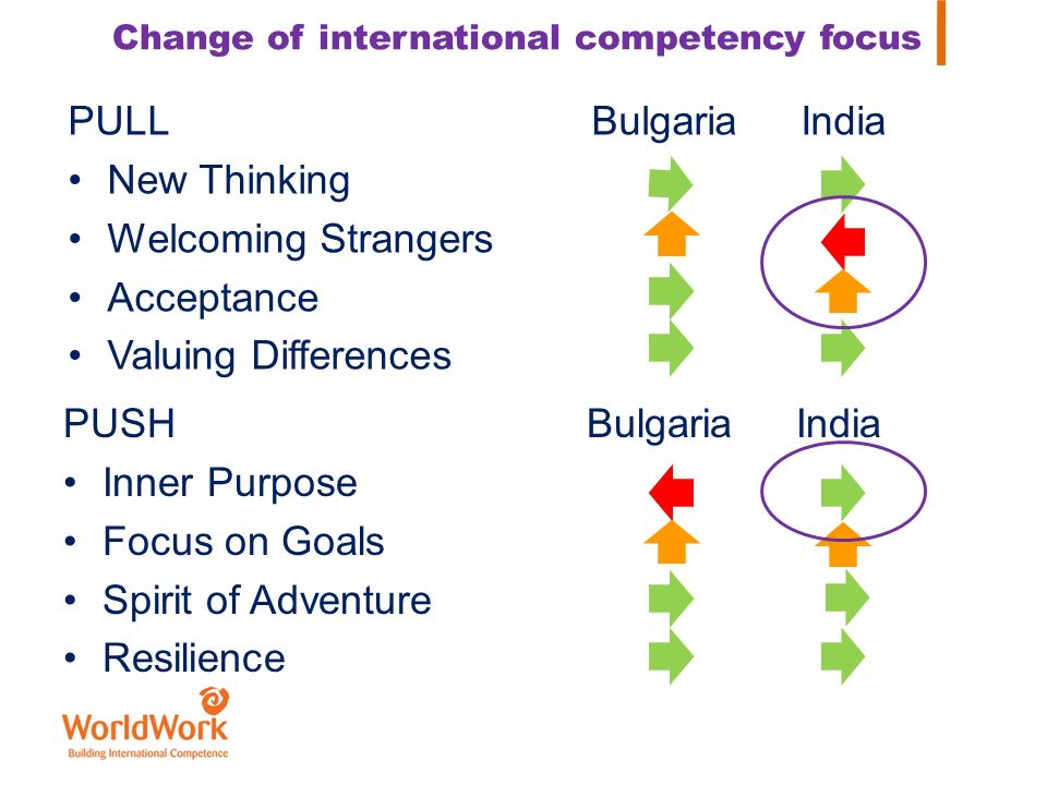 Change of international competency focus