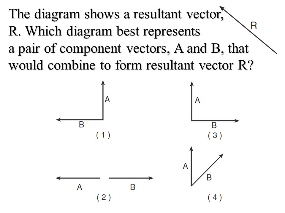 Velocity is to speed as displacement is to a acceleration ppt the diagram shows a resultant vector r ccuart Choice Image