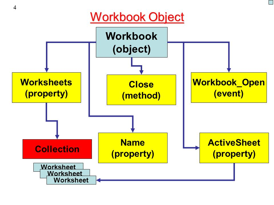 Workbook Object Workbook (object) Worksheets (property) Workbook_Open