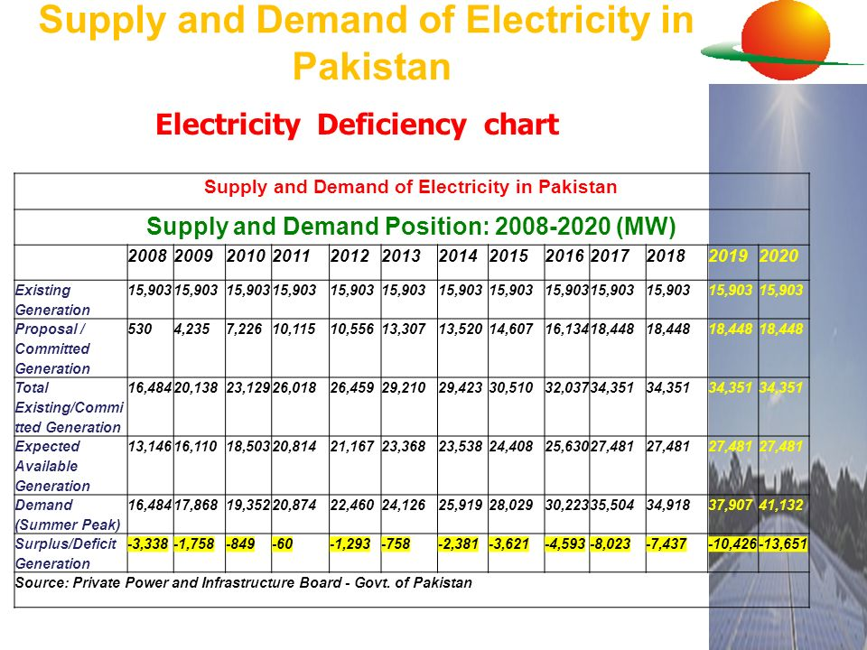 Supply and Demand of Electricity in Pakistan