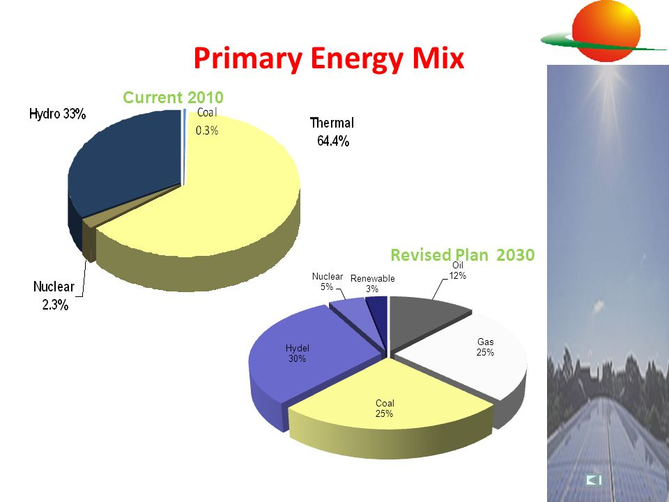 Primary Energy Mix Current 2010 Revised Plan 2030