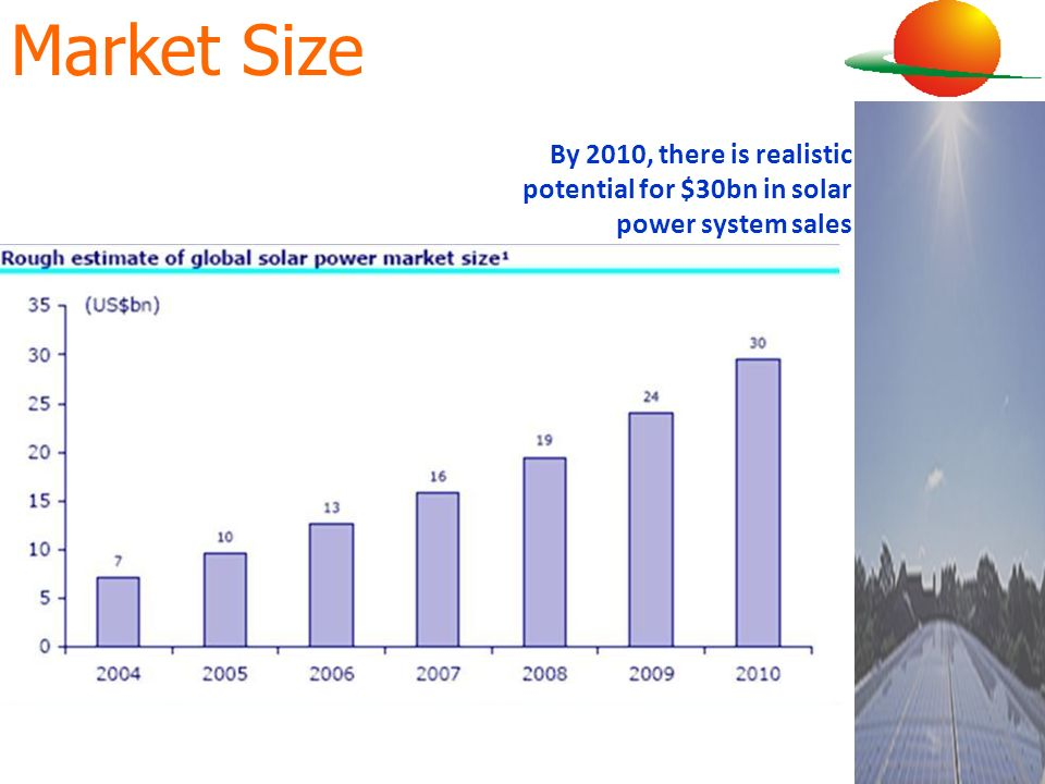 Market Size By 2010, there is realistic potential for $30bn in solar power system sales 24
