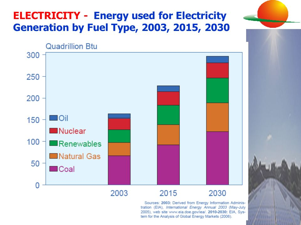 ELECTRICITY - Energy used for Electricity Generation by Fuel Type, 2003, 2015, 2030