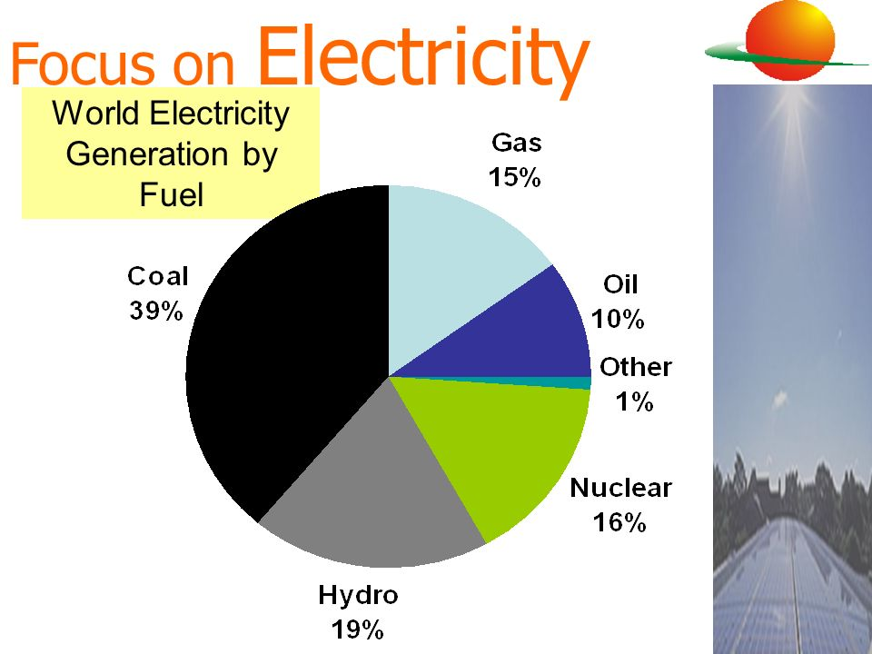 World Electricity Generation by Fuel