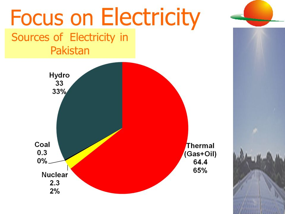 Sources of Electricity in Pakistan