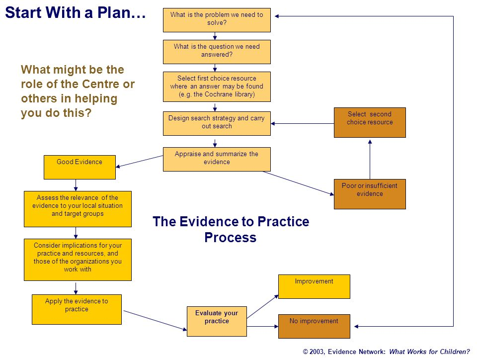 The Evidence to Practice Process Evaluate your practice