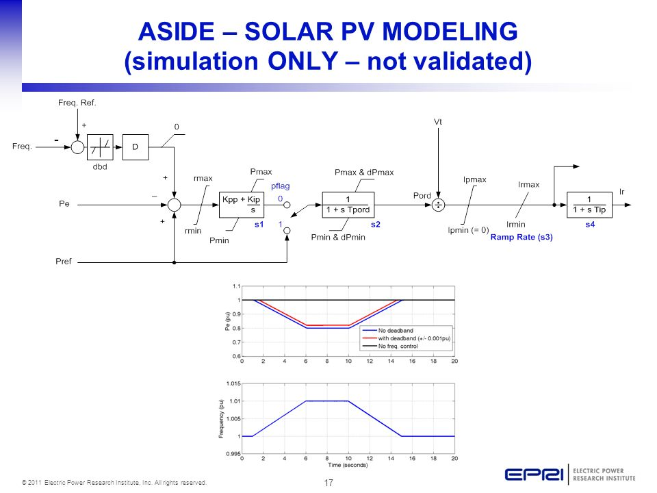 ASIDE – SOLAR PV MODELING (simulation ONLY – not validated)