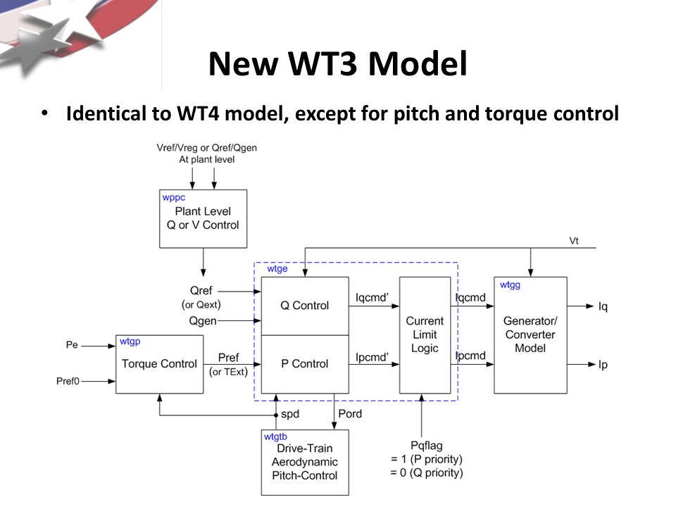 New WT3 Model Identical to WT4 model, except for pitch and torque control