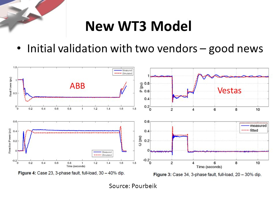 New WT3 Model Initial validation with two vendors – good news ABB