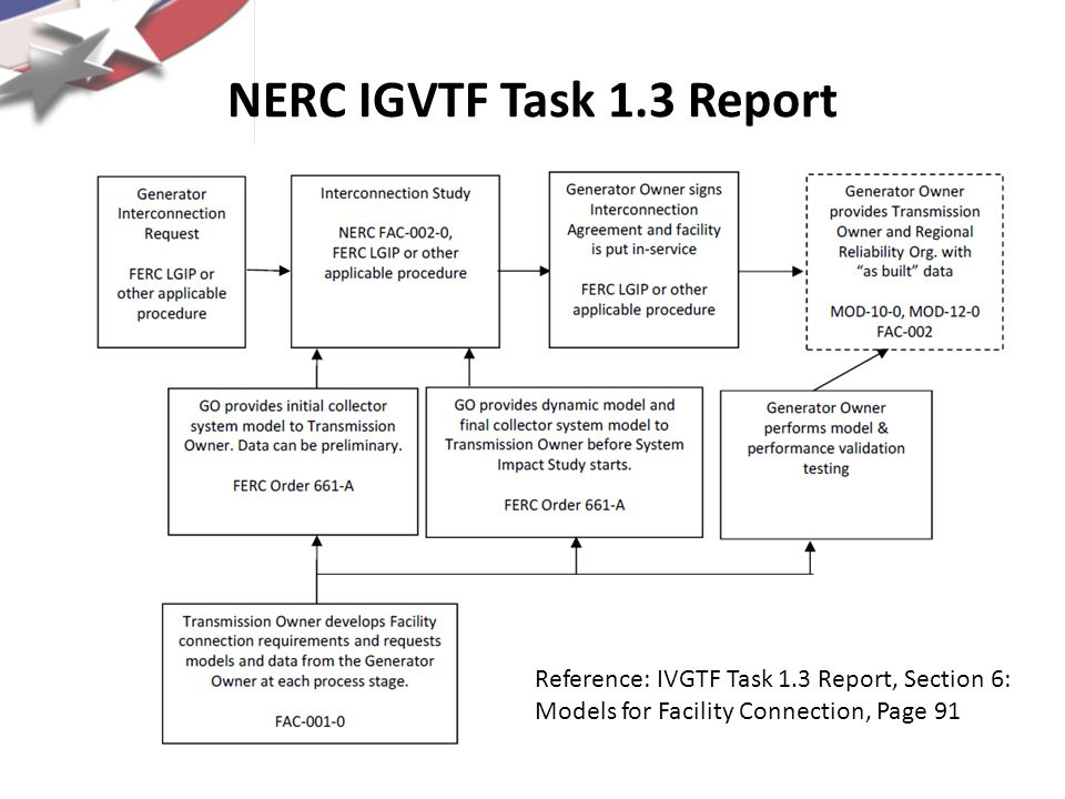 NERC IGVTF Task 1.3 Report Reference: IVGTF Task 1.3 Report, Section 6: Models for Facility Connection, Page 91.
