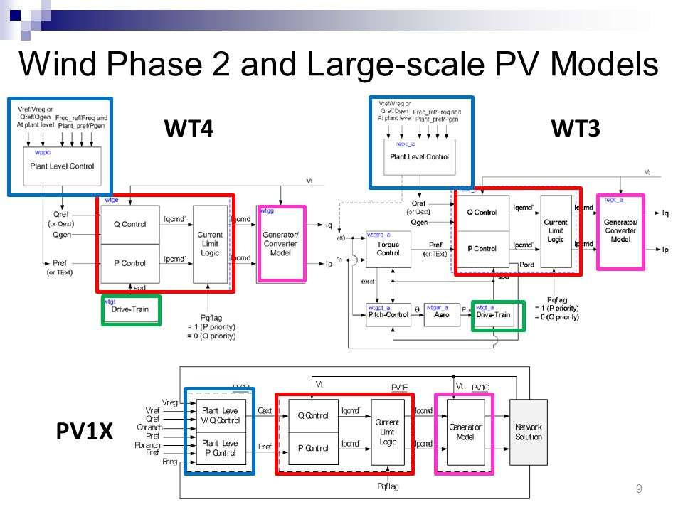 Wind Phase 2 and Large-scale PV Models