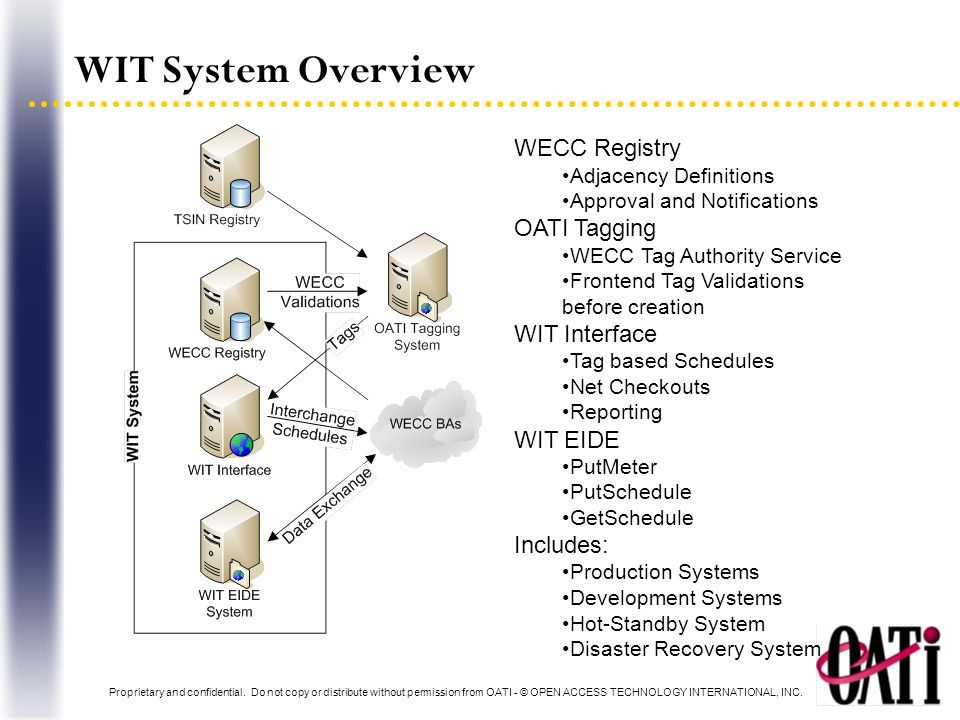 WIT System Overview WECC Registry OATI Tagging WIT Interface WIT EIDE