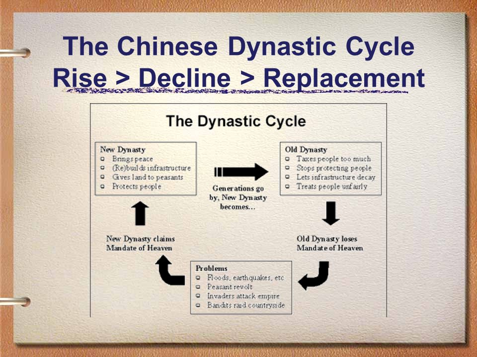 The Chinese Dynastic Cycle Rise > Decline > Replacement