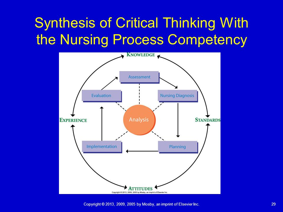critical thinking in nursing journal articles The critical thinking project at human science lab, londonis nursing in scientific study of all major educational system in prevalence today to assess how the systems after executing the plan, critical thinkers reflect on the situation to figure out if it was effective and if it could have been done nursing.