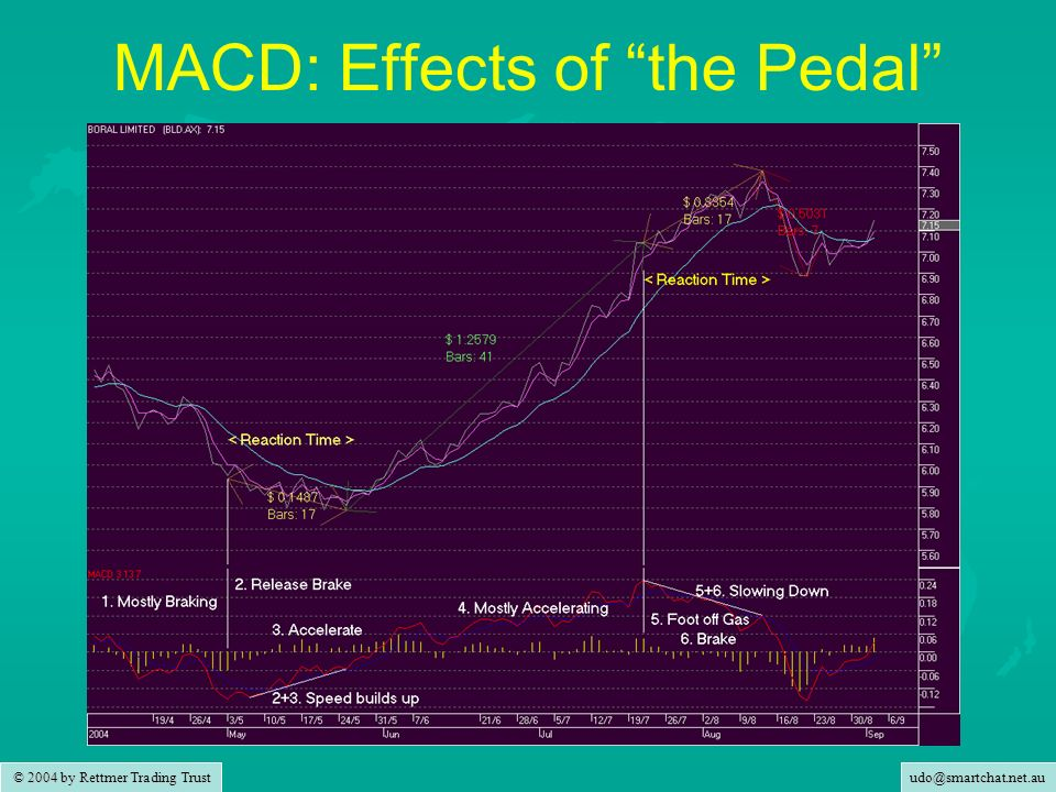 MACD: Effects of the Pedal