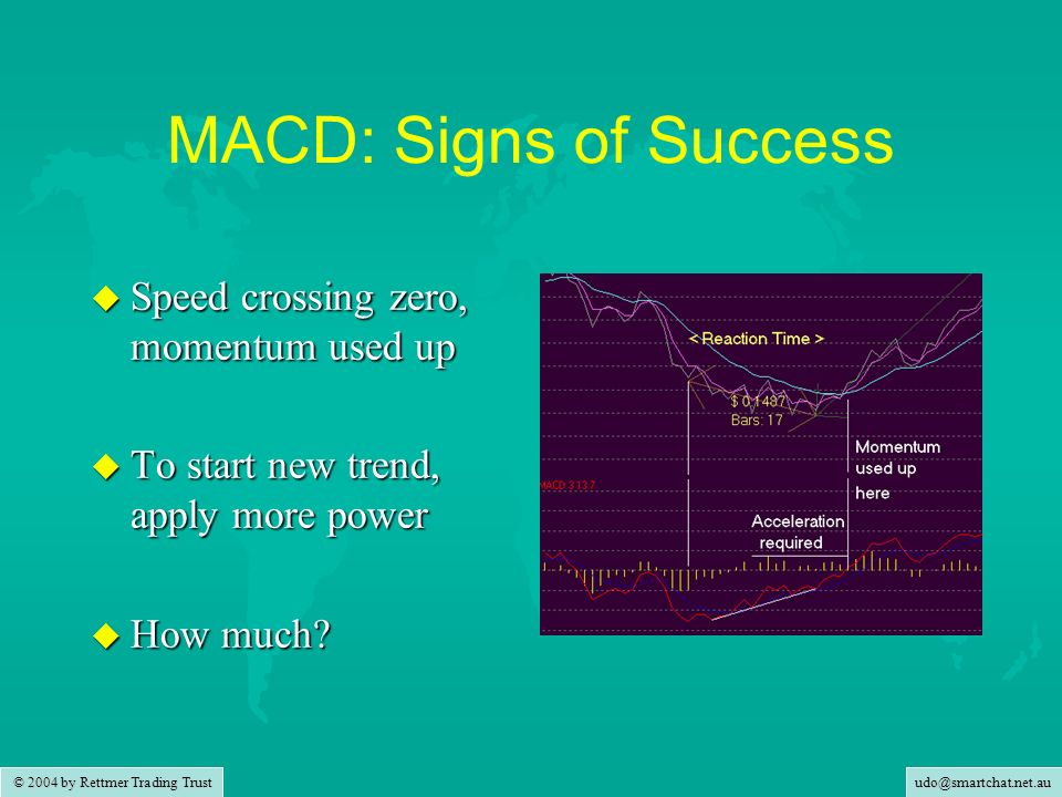 MACD: Signs of Success Speed crossing zero, momentum used up