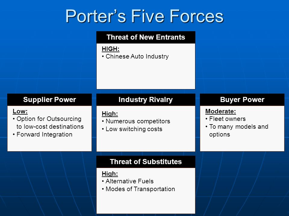 auto industry five forces